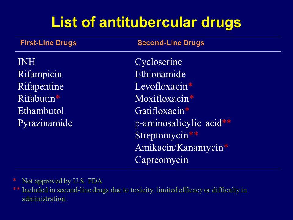 List of antitubercular drugs