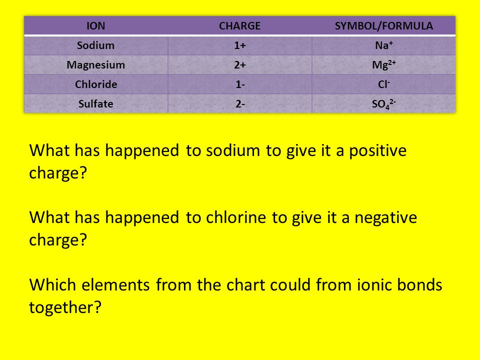What has happened to sodium to give it a positive charge