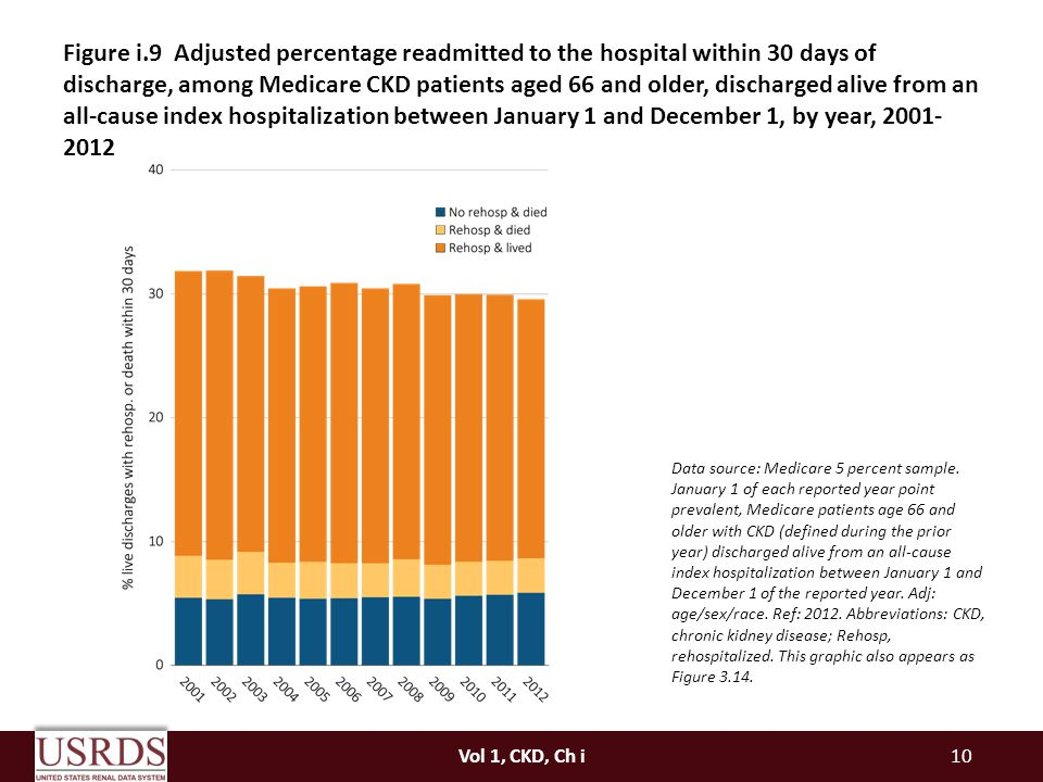 Figure i.9 Adjusted percentage readmitted to the hospital within 30 days of discharge, among Medicare CKD patients aged 66 and older, discharged alive from an all-cause index hospitalization between January 1 and December 1, by year,