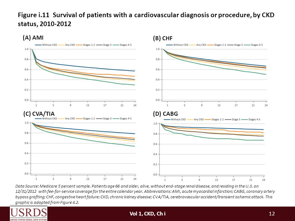 Figure i.11 Survival of patients with a cardiovascular diagnosis or procedure, by CKD status,