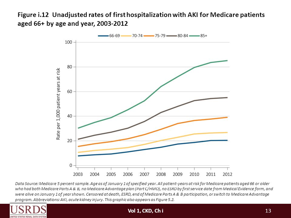 Figure i.12 Unadjusted rates of first hospitalization with AKI for Medicare patients aged 66+ by age and year,