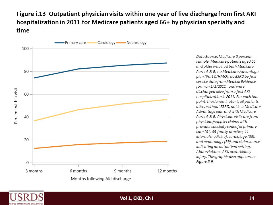 Figure i.13 Outpatient physician visits within one year of live discharge from first AKI hospitalization in 2011 for Medicare patients aged 66+ by physician specialty and time