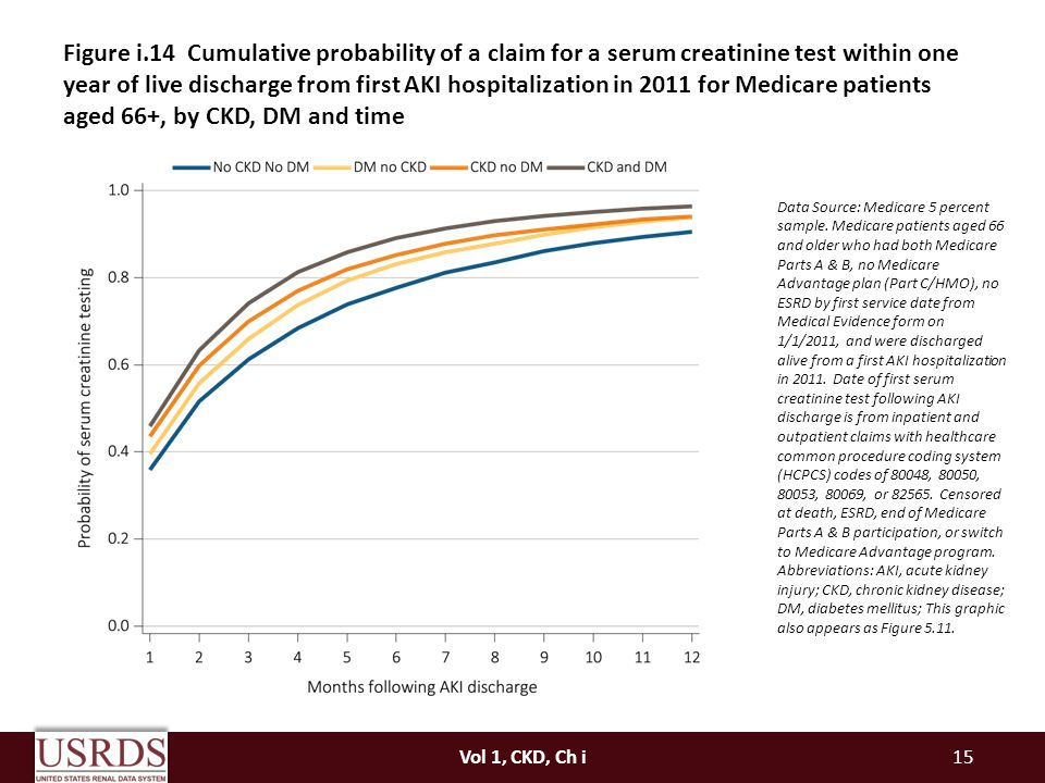 Figure i.14 Cumulative probability of a claim for a serum creatinine test within one year of live discharge from first AKI hospitalization in 2011 for Medicare patients aged 66+, by CKD, DM and time