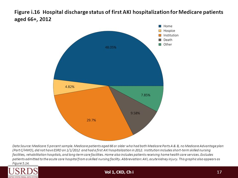 Figure i.16 Hospital discharge status of first AKI hospitalization for Medicare patients aged 66+, 2012