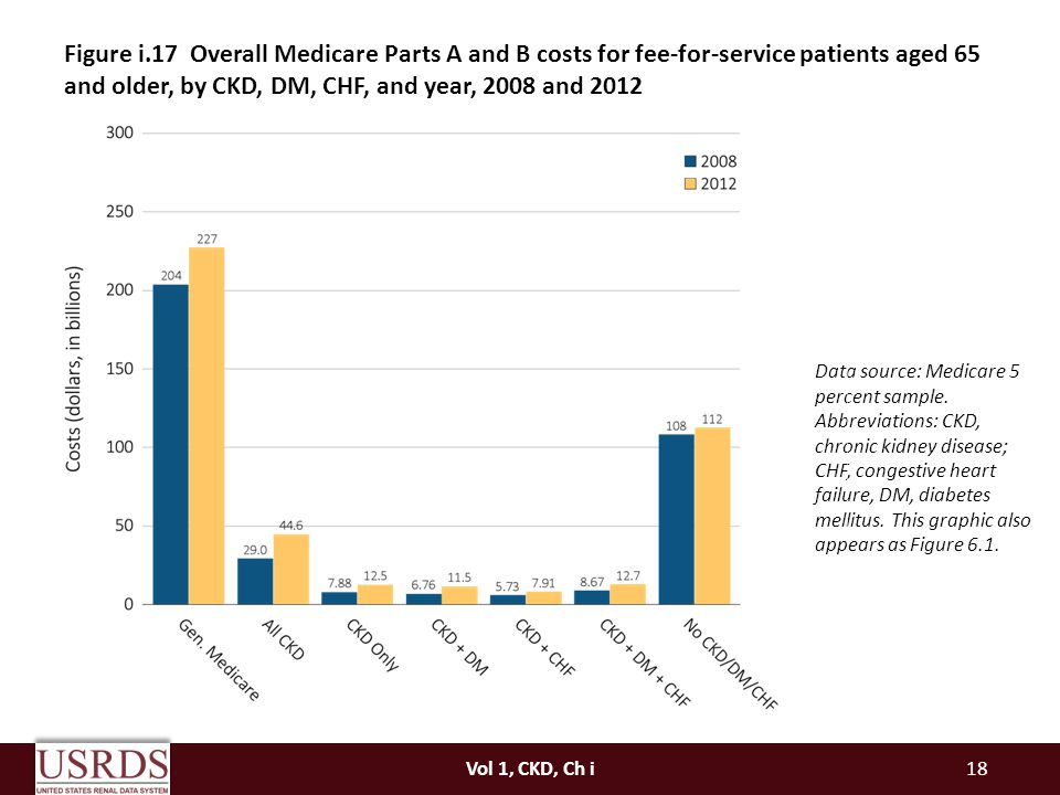 Figure i.17 Overall Medicare Parts A and B costs for fee-for-service patients aged 65 and older, by CKD, DM, CHF, and year, 2008 and 2012