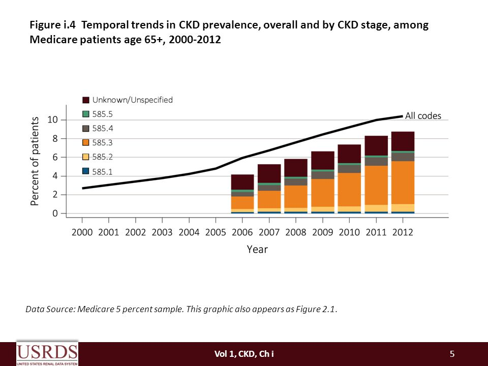 Figure i.4 Temporal trends in CKD prevalence, overall and by CKD stage, among Medicare patients age 65+,