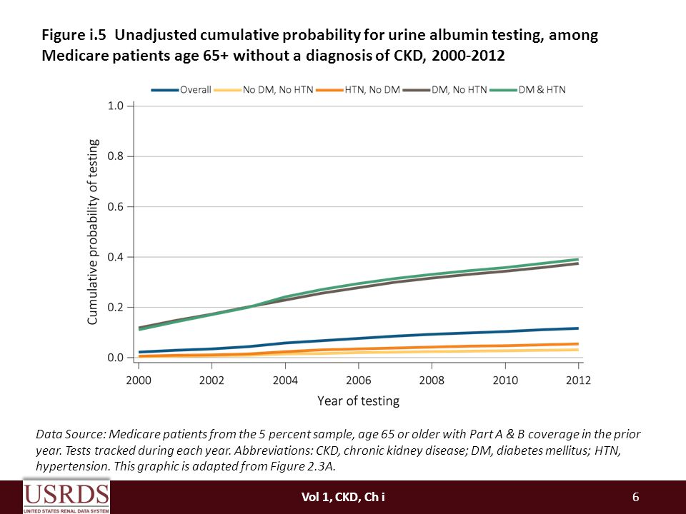 Figure i.5 Unadjusted cumulative probability for urine albumin testing, among Medicare patients age 65+ without a diagnosis of CKD,
