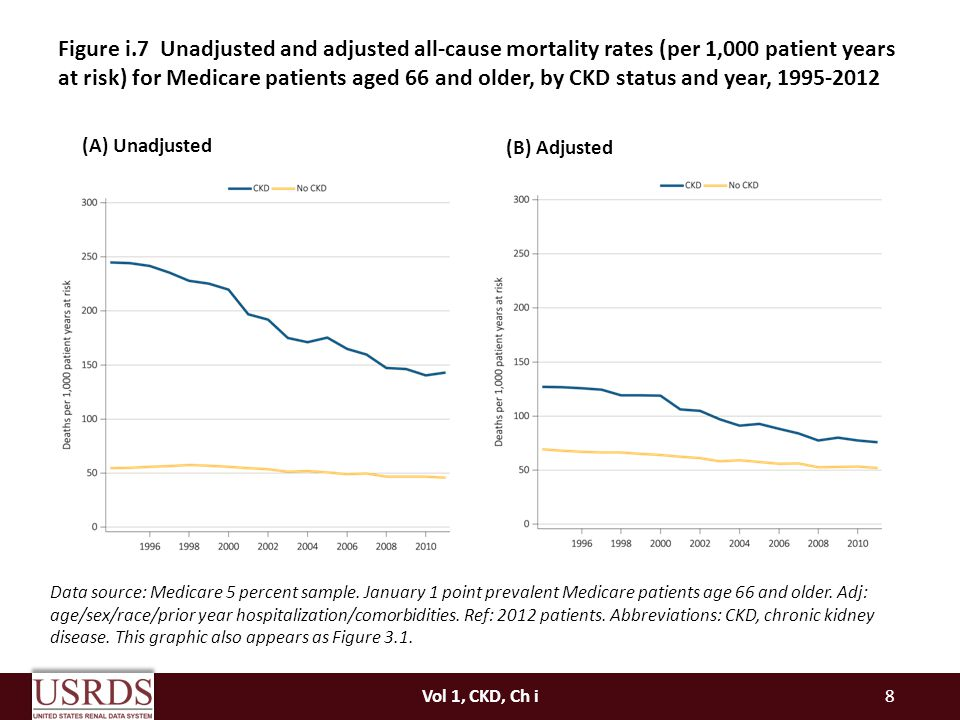 Figure i.7 Unadjusted and adjusted all-cause mortality rates (per 1,000 patient years at risk) for Medicare patients aged 66 and older, by CKD status and year,