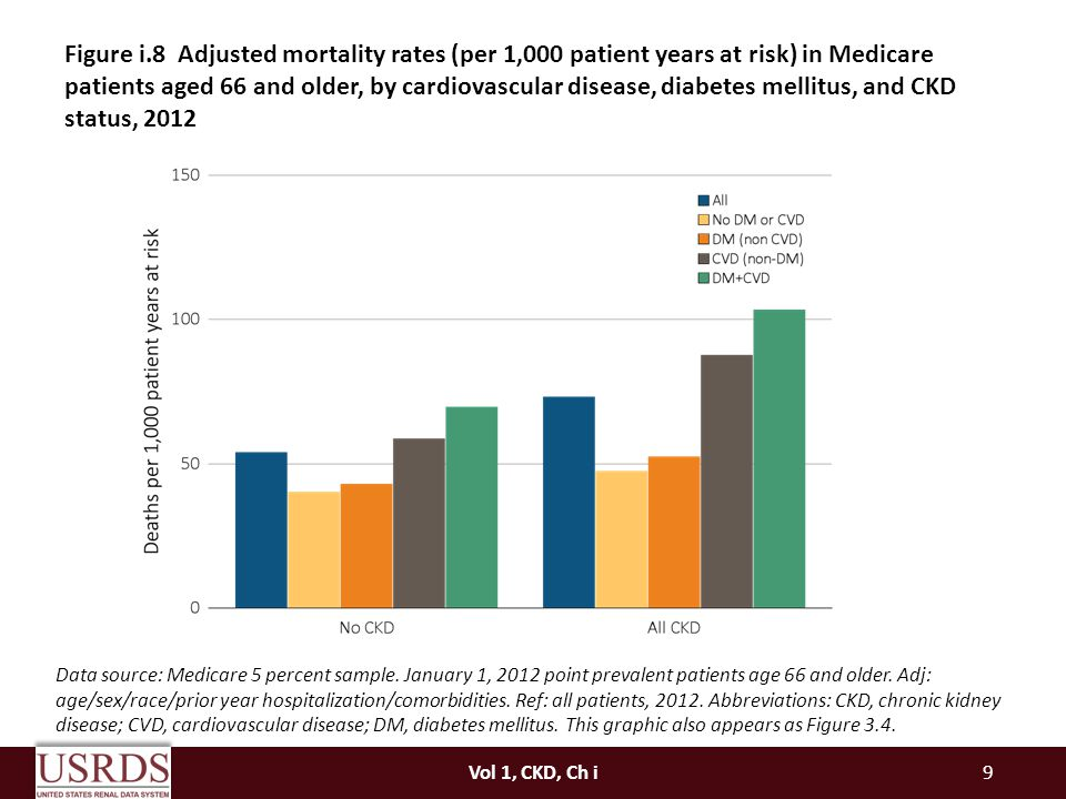 Figure i.8 Adjusted mortality rates (per 1,000 patient years at risk) in Medicare patients aged 66 and older, by cardiovascular disease, diabetes mellitus, and CKD status, 2012