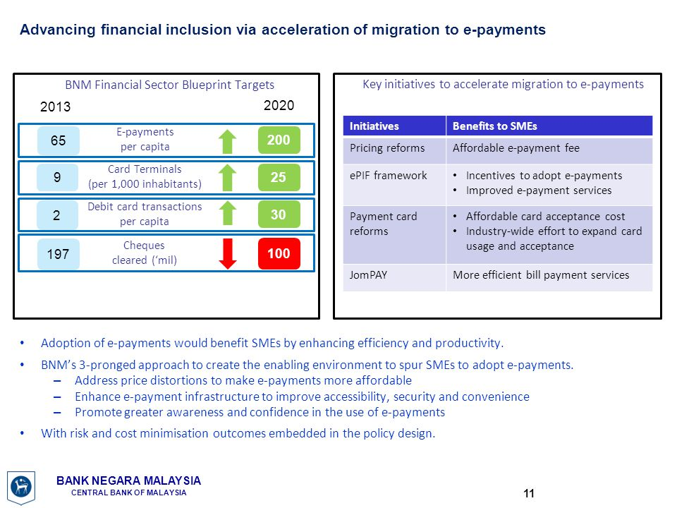 Advancing financial inclusion via acceleration of migration to e-payments