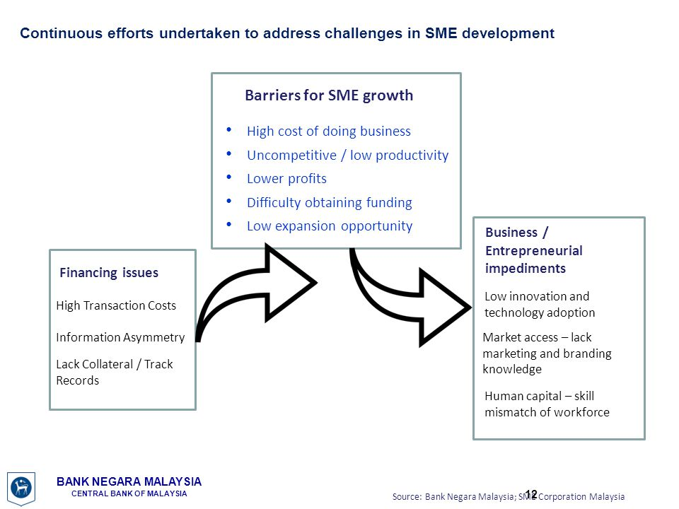 Barriers for SME growth