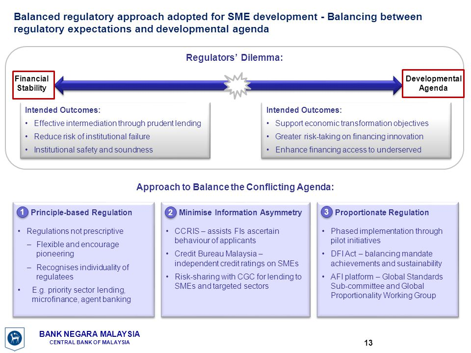 Balanced regulatory approach adopted for SME development - Balancing between regulatory expectations and developmental agenda