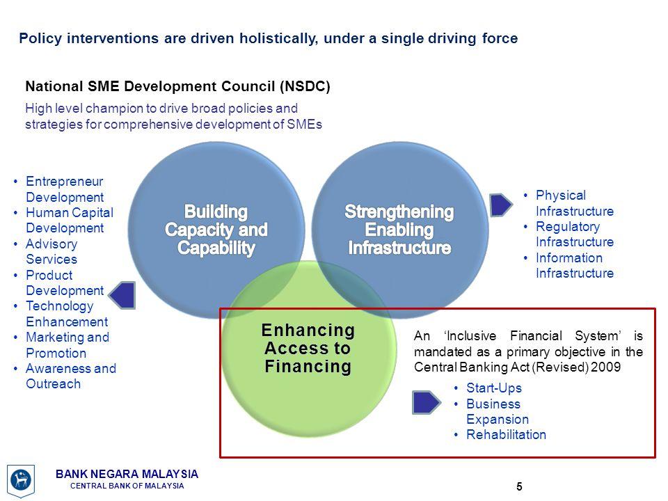 Enhancing Access to Financing
