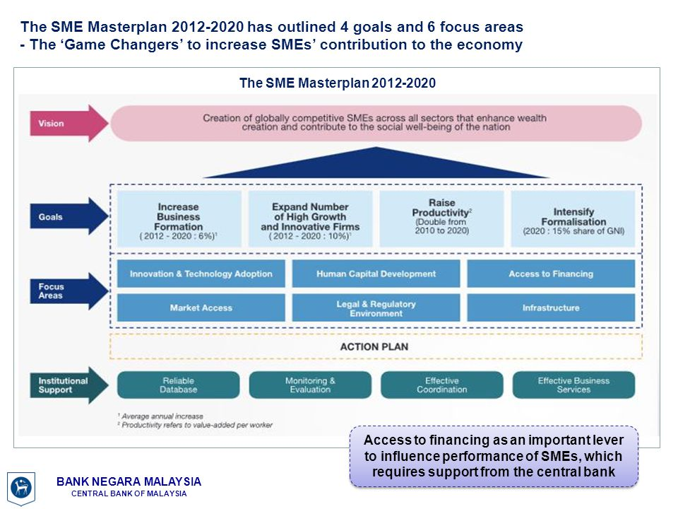 The SME Masterplan 2012-2020 has outlined 4 goals and 6 focus areas