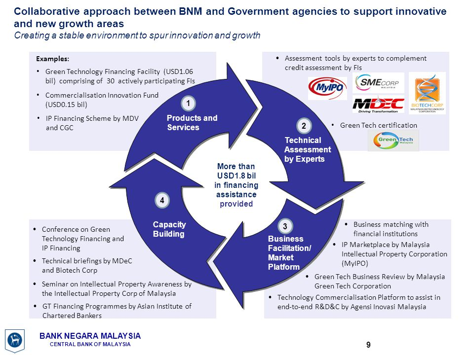 More than USD1.8 bil in financing assistance provided