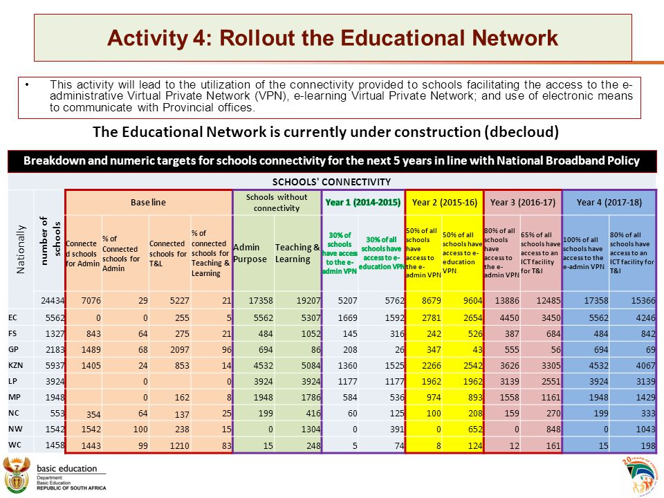 Activity 4: Rollout the Educational Network