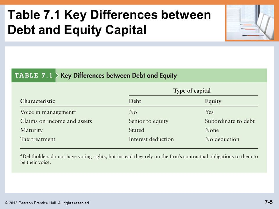 Difference Between Foyer And Hallway : Learning goals lg differentiate between debt and equity