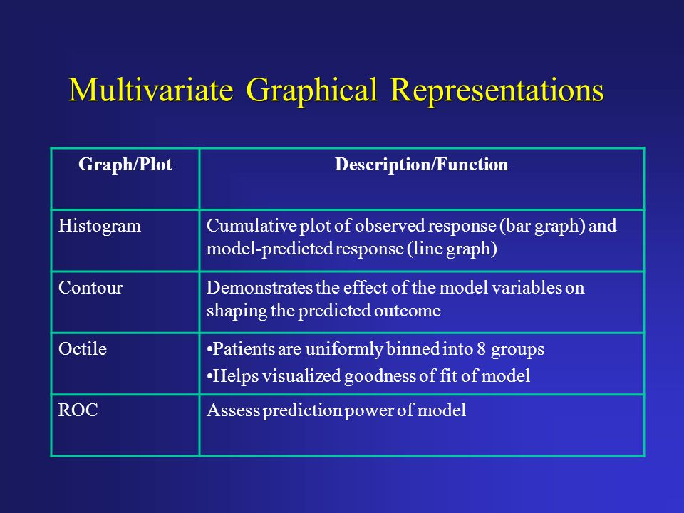 Multivariate Graphical Representations
