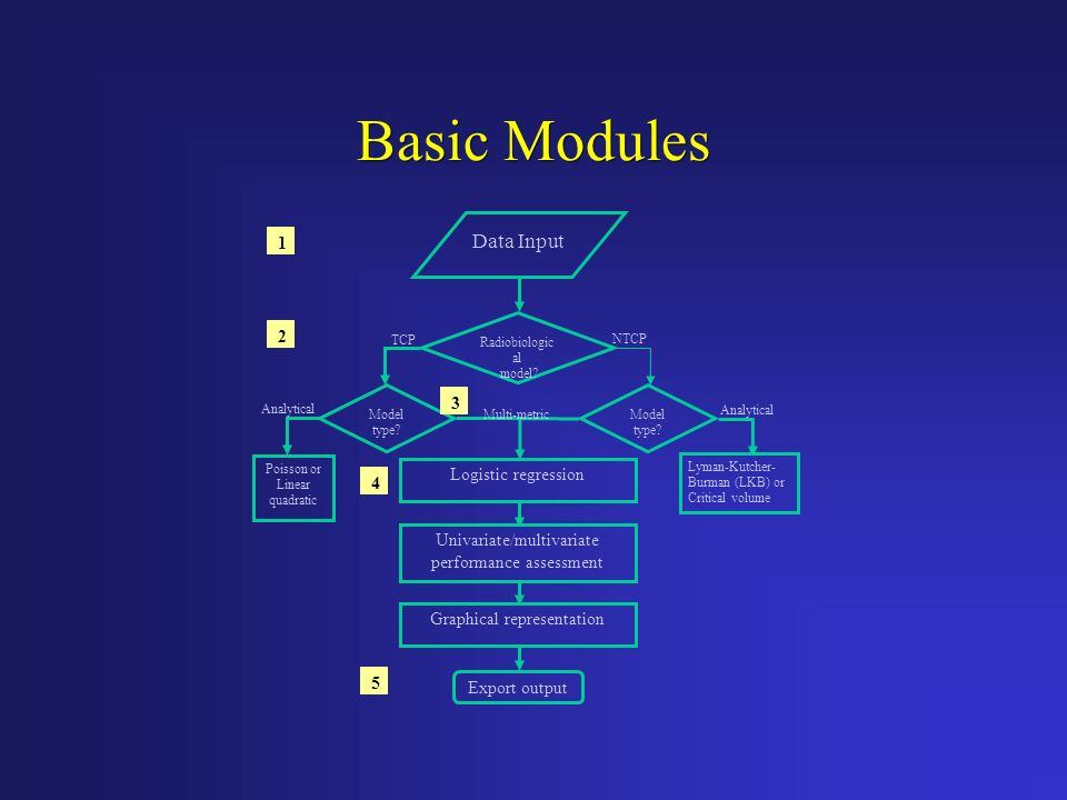 Basic Modules Data Input 1 2 3 Logistic regression 4