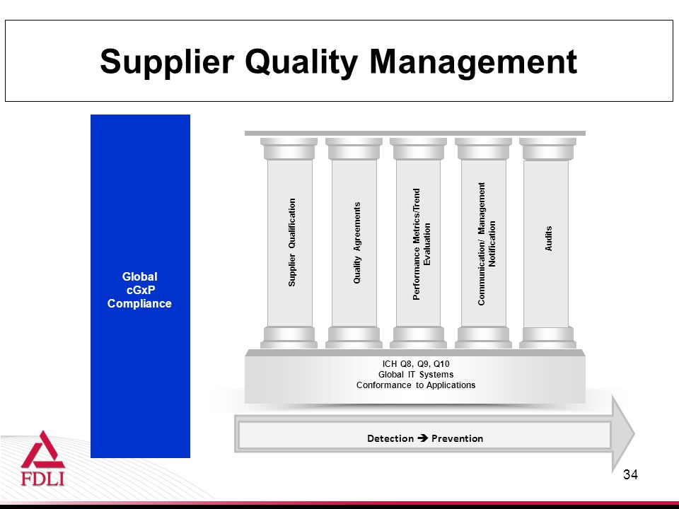 The Business Case For Supplier Quality And The DQSA Ppt