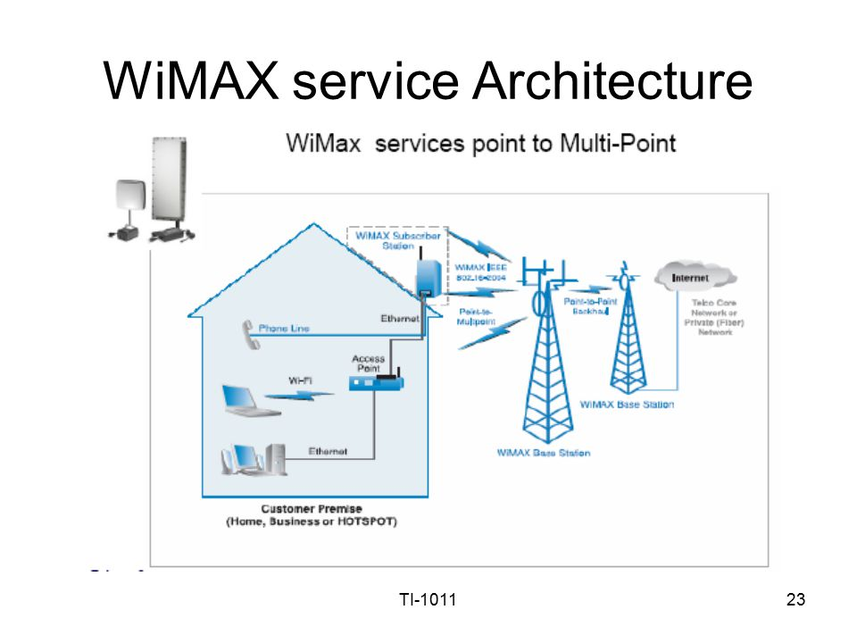 Cellular mobile communication systems lecture 1 ppt for Online architectural services