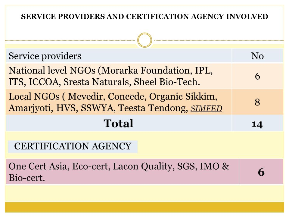 SERVICE PROVIDERS AND CERTIFICATION AGENCY INVOLVED