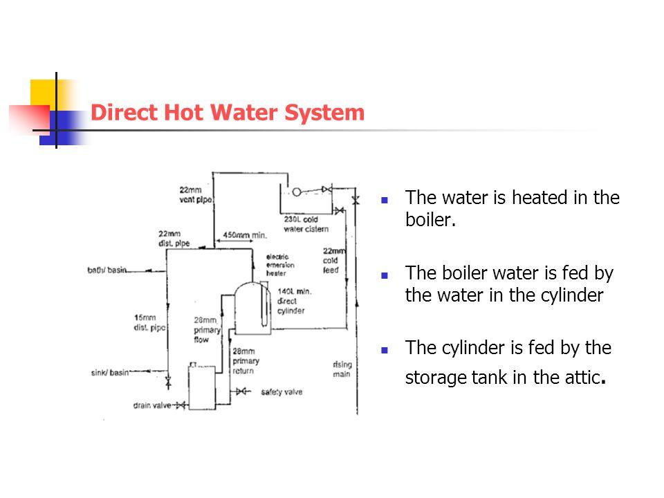 Boiler System: Indirect Boiler System No Hot Water
