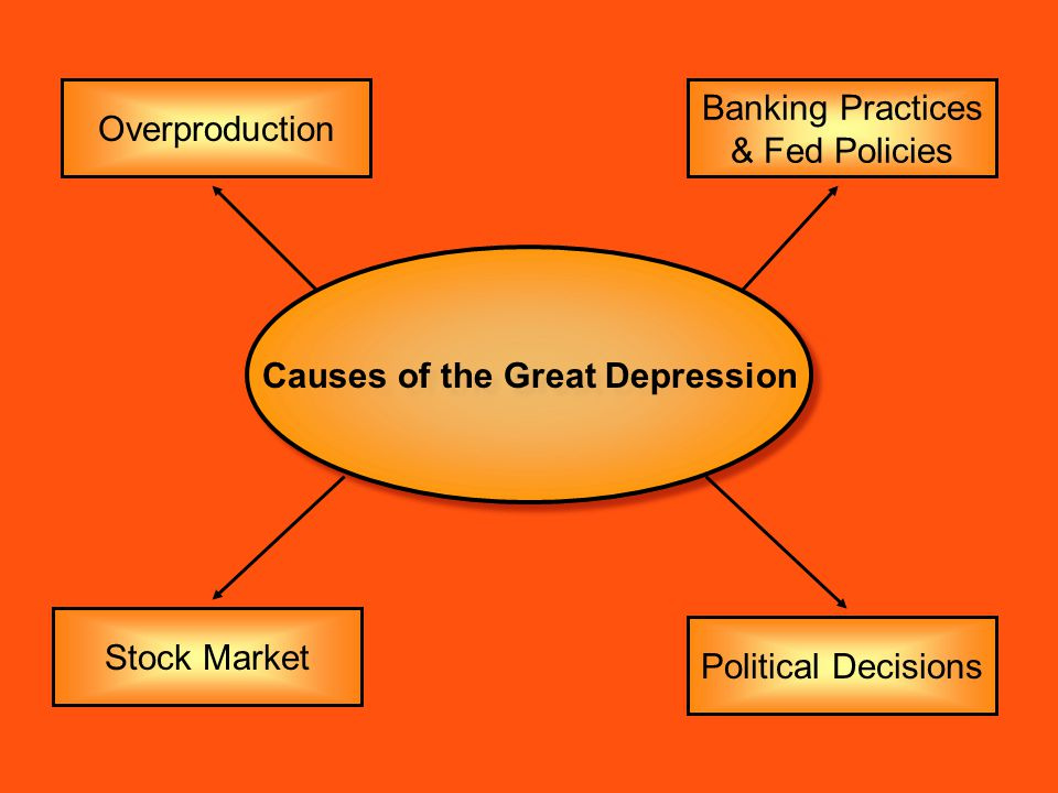 causes of the great depression overproduction Great depression - causes of the decline: the fundamental cause of the great depression in the united states was a decline in spending (sometimes referred to as aggregate demand), which led to a decline in production as manufacturers and merchandisers noticed an unintended rise in inventories.