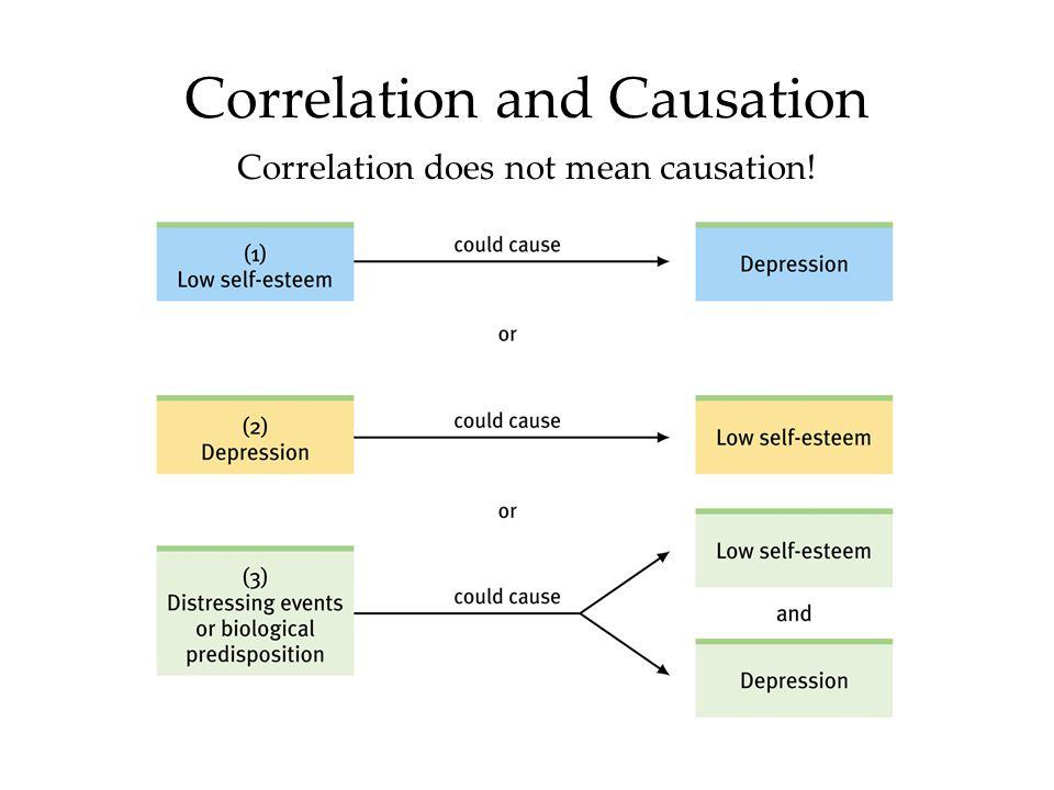 Correlation Research Design |authorSTREAM