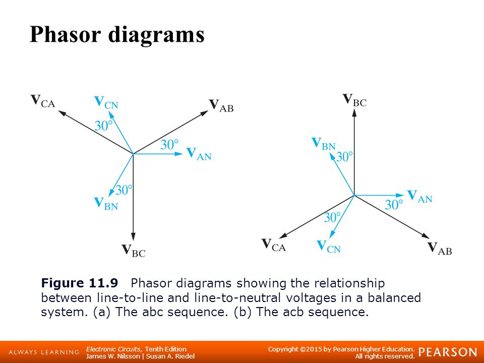 Balanced three phase circuits ppt video online download phasor diagrams ccuart Images