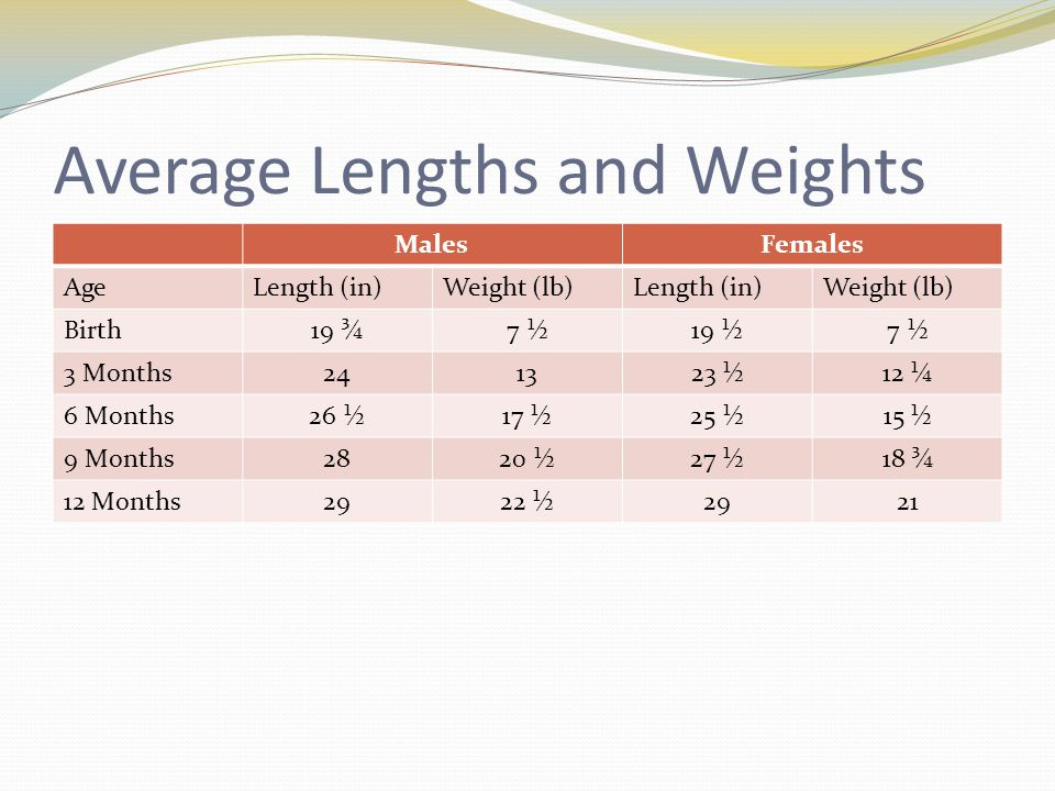 babies weights by age
