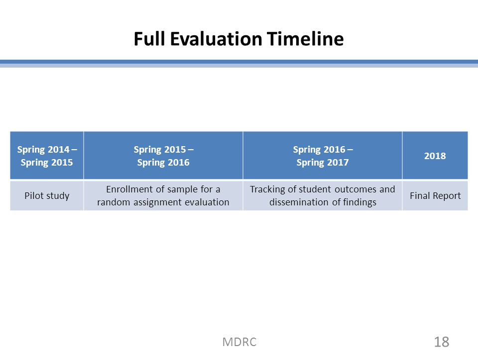 program design and timeline and program evaluation Program evaluation unit 2015, evaluation guide, department of treasury,  government of  provide closer alignment between evaluation and program  design  collected to ensure that it aligns with the required reporting timelines.
