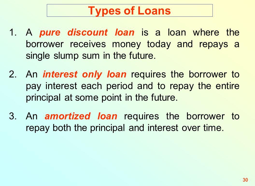Interest Only Loans Ending