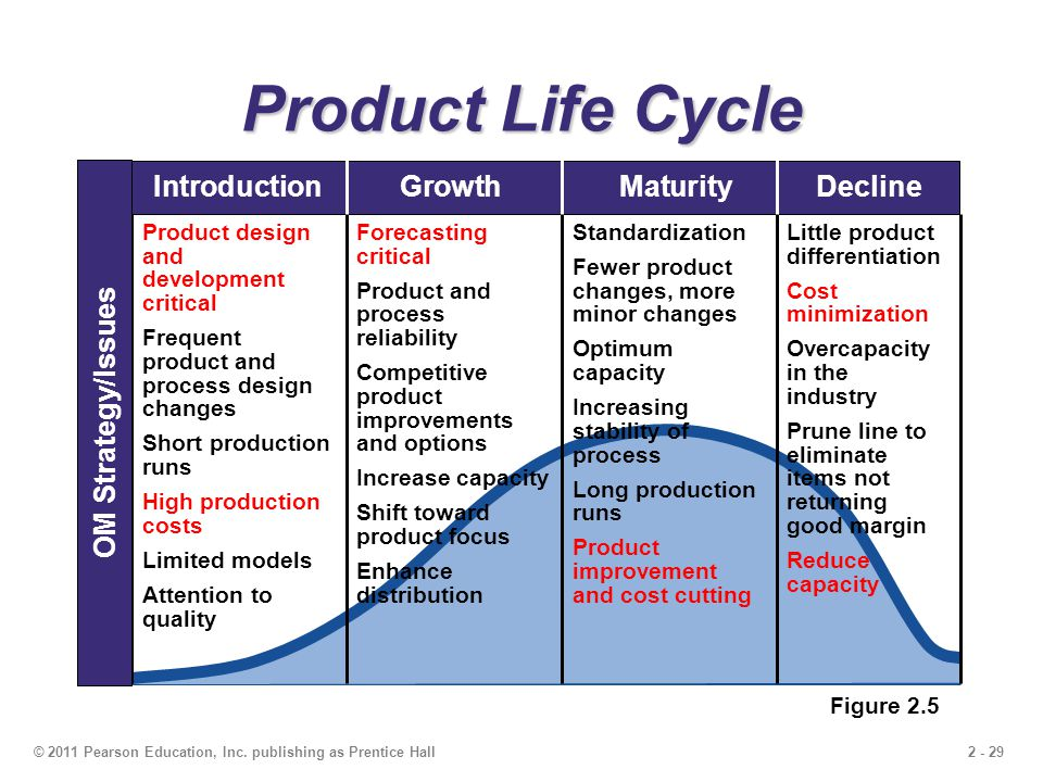 an introduction to the analysis of growth and development in a life cycle 4 main stages of product life cycle analysis – useful  product development and testing and introduction  this is the declining or phase-out stage in the life.
