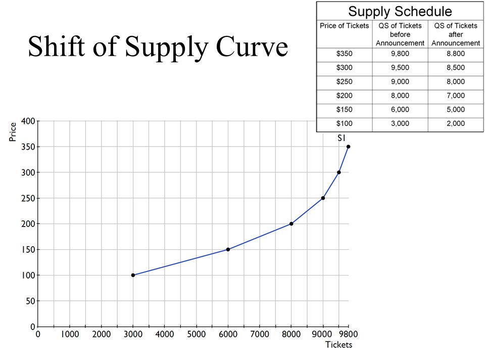 determinants that cause the demand curve to shift economics essay In this video we distinguish between a movement along a demand curve and a shift in demand by identifying the various factors that can cause an entire demand curve to shift inwards (decrease in.