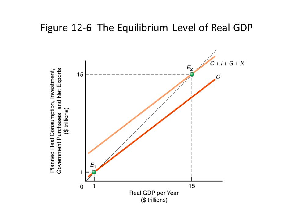 equilibrium level of income Income-generation model which incorporates wealth effects' the model allows for the asset effects of deficits or surpluses in the government budget, and the authors demonstrate that the inclusion of these effects has striking implications for the impact of monetary and fiscal policy on the equilibrium level of income.