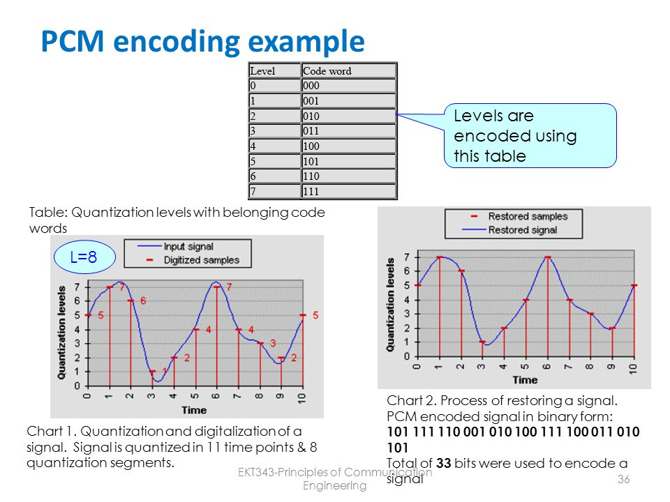 Ekt343 principles of communication engineering ppt video for Quantization table design revisited for image video coding