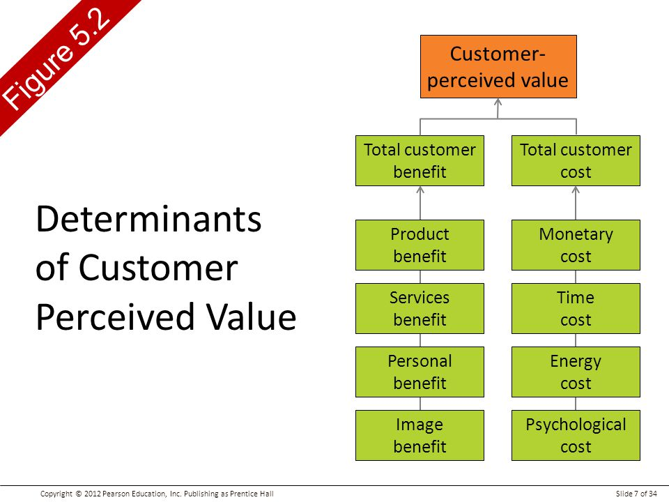 Customer perceived value examples