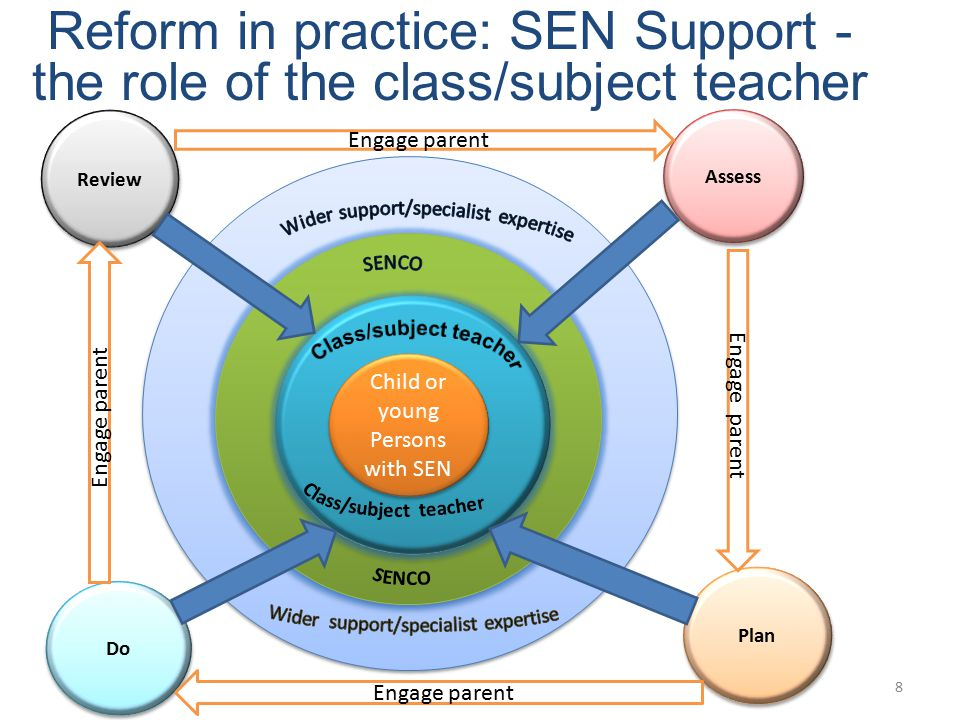 Reform in practice: SEN Support - the role of the class/subject teacher