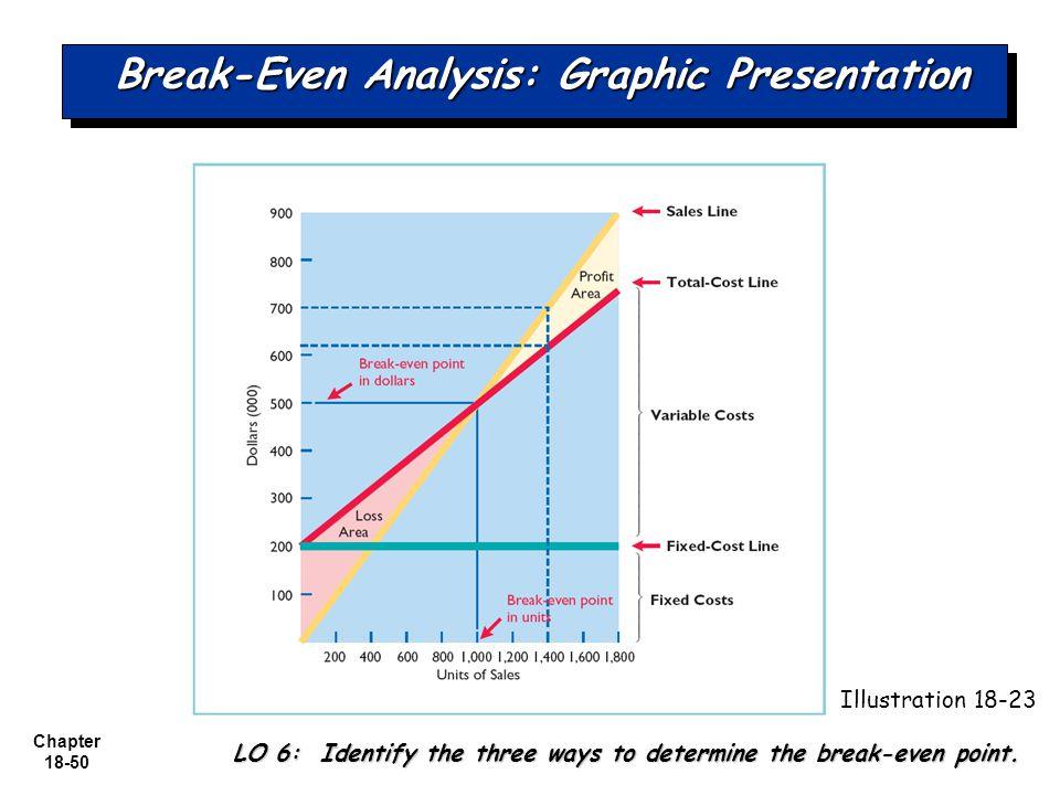 how to determine break even point
