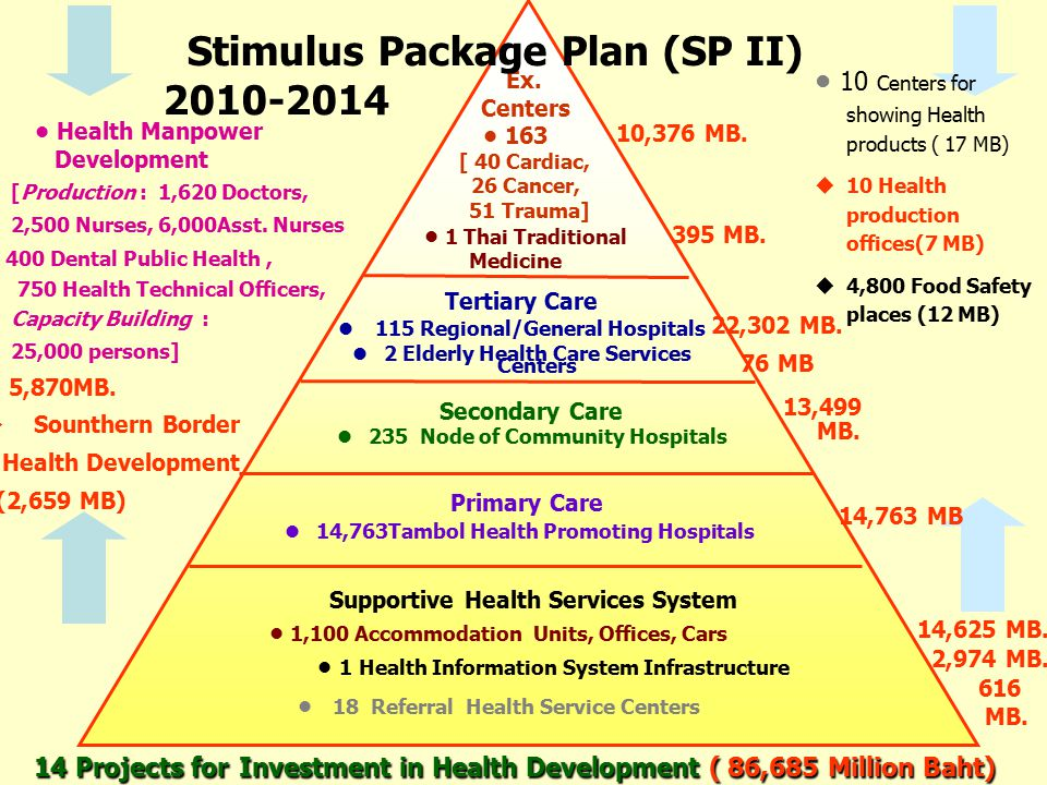 Ministry Of Community And Social Services Dental Care Plan