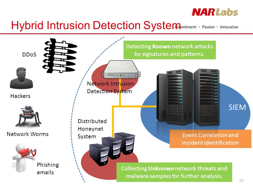 intrusion detection and prevention systems