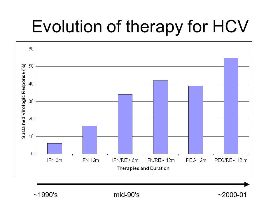 Current And Future Treatment Of Chronic Hepatitis C Ppt