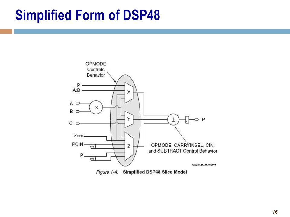Simplified Form of DSP48