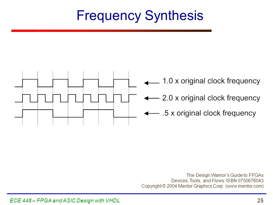Frequency Synthesis ECE 448 – FPGA and ASIC Design with VHDL