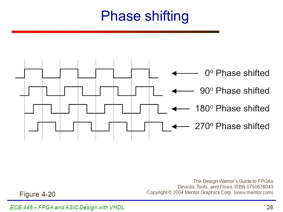 Phase shifting Figure 4-20 ECE 448 – FPGA and ASIC Design with VHDL