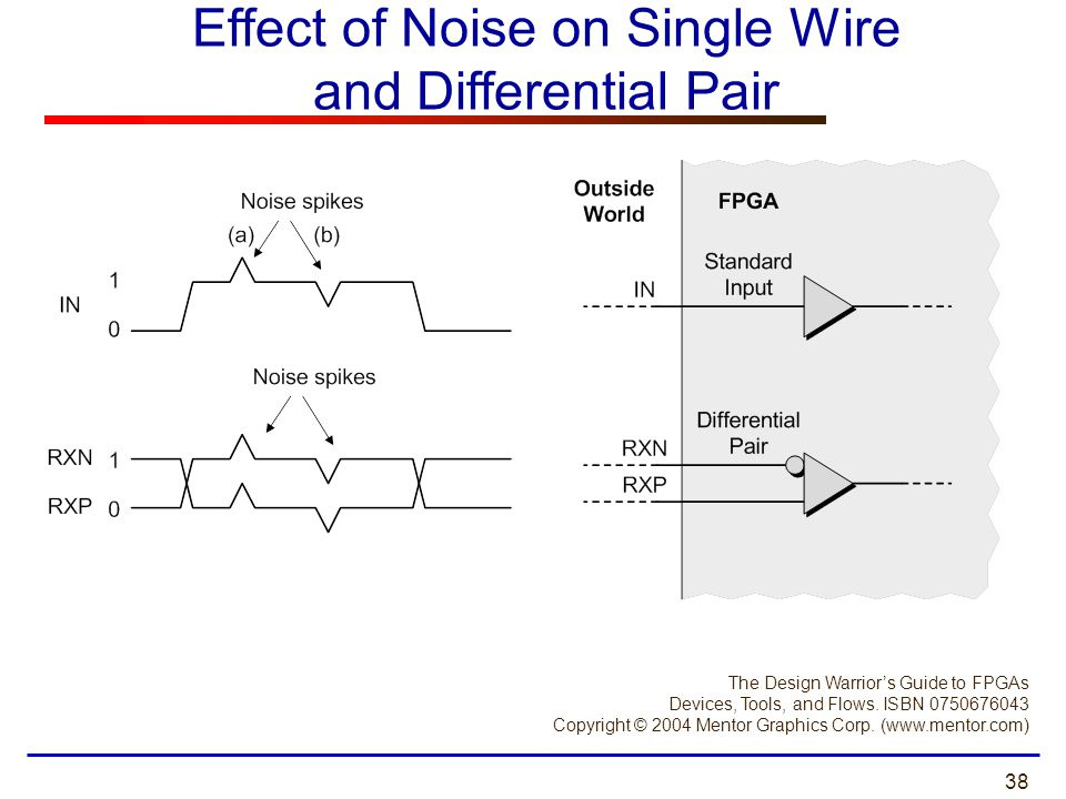 Effect of Noise on Single Wire and Differential Pair