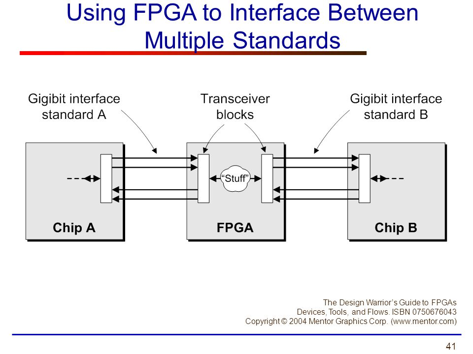 Using FPGA to Interface Between Multiple Standards