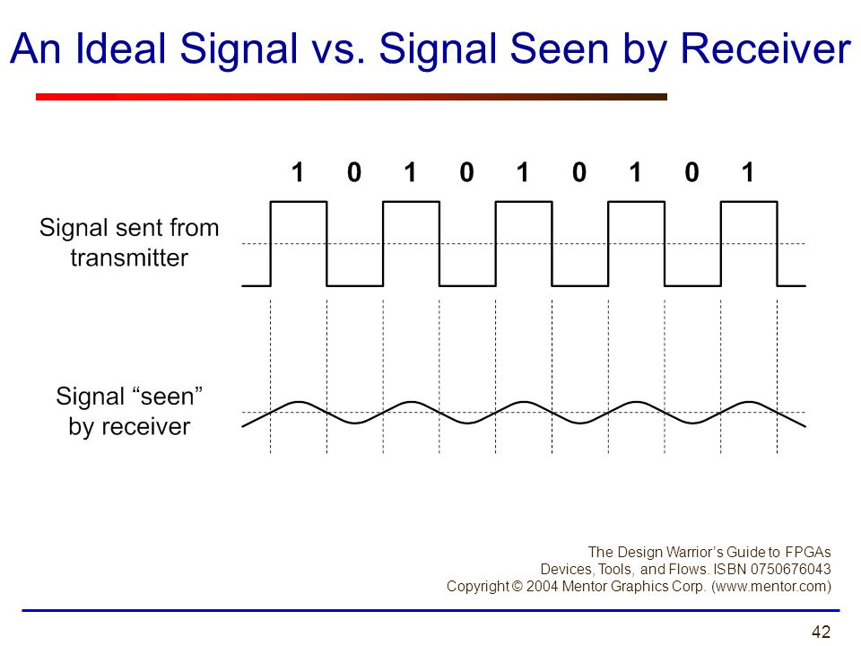 An Ideal Signal vs. Signal Seen by Receiver