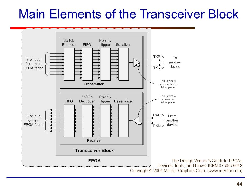 Main Elements of the Transceiver Block